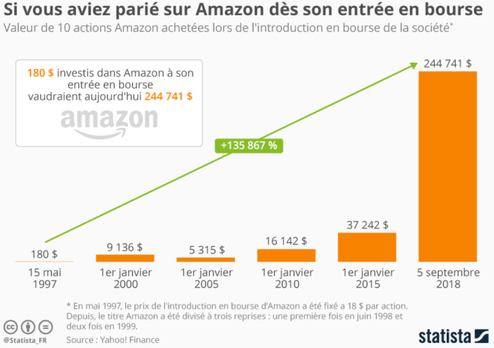 Statistica Amazon.PNG