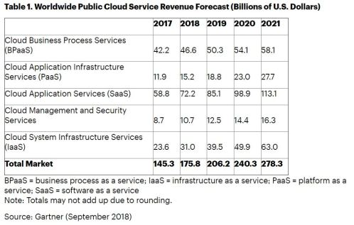 Gartner cloud public 2019